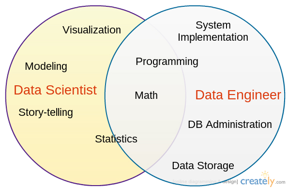 data-scientist-vs-data-engineer.jpg